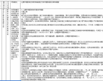 甘肃省天水市生态环境局甘谷分局关于甘谷白石45MW分散式风电项目拟作出的建设项目<em>环境影响</em>评价文件审批意见的公示