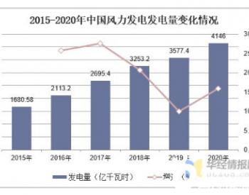 2020年中国风机行业发展现状及趋势,<em>智能制造</em>为行业发展方向