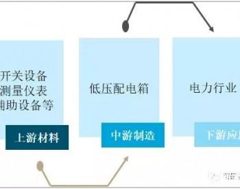 2020年中国低压配电箱行业市场发展分析:加强配电箱的应用管理有利于电网的安全稳定运行