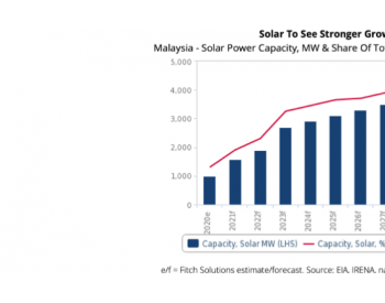 惠誉解决方案预计马来西亚的太阳能发电量将达到4GW