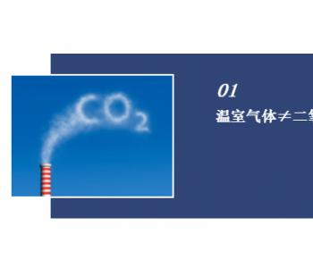 科普 | <em>二氧化碳排放量</em>如何测算?