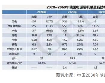 2060年中国将淘汰煤电,留给中国煤电的时间不多了!