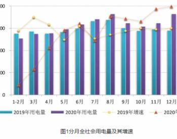 2020年全社会用电量同比增长3.1%!2021年全社会用电量预计增长6%~7%!