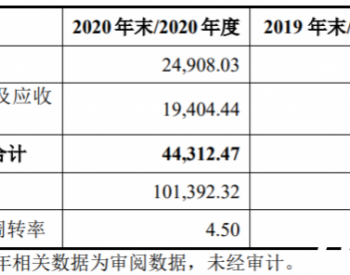 2020年末应收款项同比大增是何原因?海锅股份回复问询
