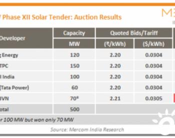 电价上涨11%,印度加征关税后首个500MW招标在本土