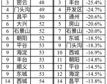 2021年前2月北京PM2.5累计浓度51微克/立方米,优良天数超七成