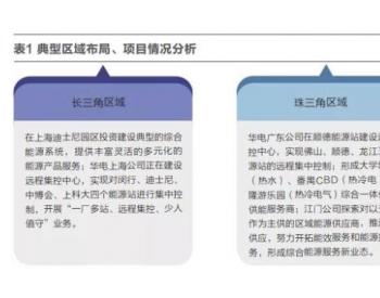 华电集团综合能源服务发展策略分析