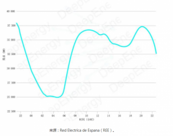 全球储能典型应用系列-2:负荷调节