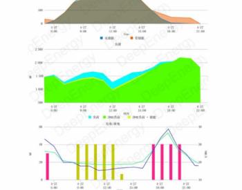 全球储能典型应用系列-3:能源套利
