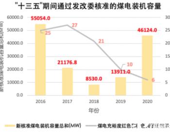 """构建低碳新型电力系统:2020年煤电核准热潮不可在""""十四五""""期间重演"""