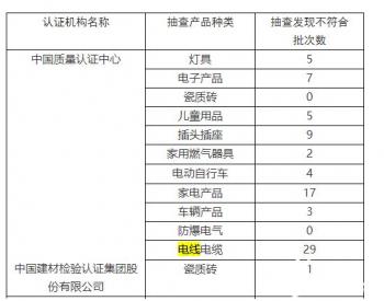 市场监管总局发布认证风险预警:29批次<em>电线电缆</em>产品不符合