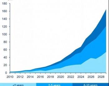 海上风电产业快速崛起,运维市场将如何应对?