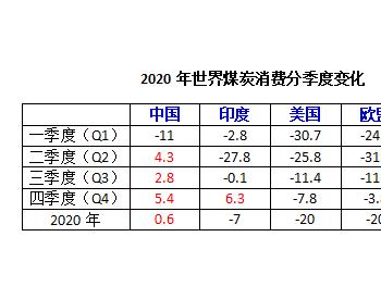 国际能源署:2021年全球煤炭消费需求可能增长2.6%