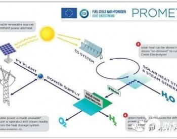 欧盟新项目PROMETEO致力于大规模绿氢生产