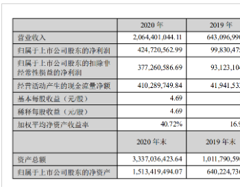 <em>新强联</em>2020年净利4.25亿元增长325% 拟10转7派4.1元