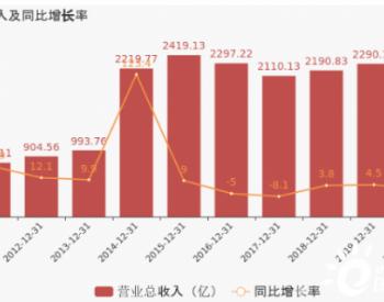 【图解年报】<em>中国中车</em>:2020年归母净利润下降3.9%,降幅超营收