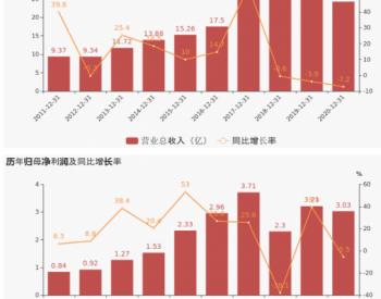 【图解年报】<em>科士达</em>:2020年归母净利润下降5.5%,小于营收降幅