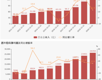 【图解年报】粤水电:2020年归母净利润同比增长12