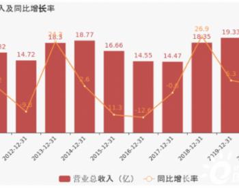 【图解年报】云南能投:2020年归母净利润为2.3亿