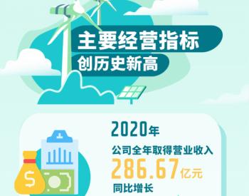 龙源电力公布2020年度成绩单!新增风电装机创历史新高!