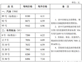 河北省:汽、柴油价格每吨分别降低 225 元、220 元