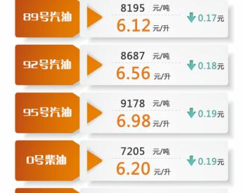 上海:89号汽油和0号柴油最高零售价格每吨分别为8195元和7205元