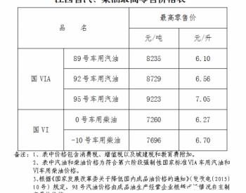 江西省:92号汽油零售价下调为6.56元/升