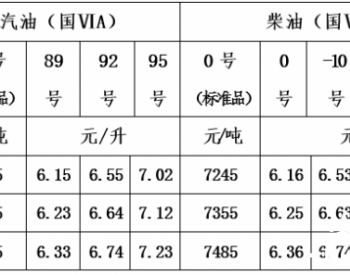 青海省:一价区92号汽油零售价为6.55元/升 0号柴油零售价为6.16元/升