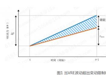 全球储能典型应用系列-4:VRE出力平滑