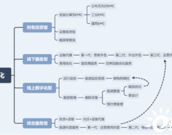 综合能源实际商业模式及其趋势分析