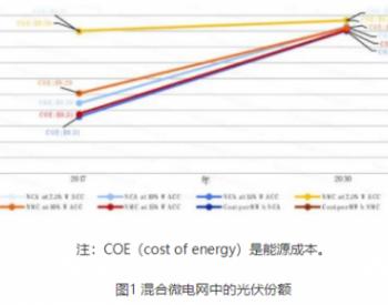 全球储能典型应用系列-7:离网系统的高比例VRE支持