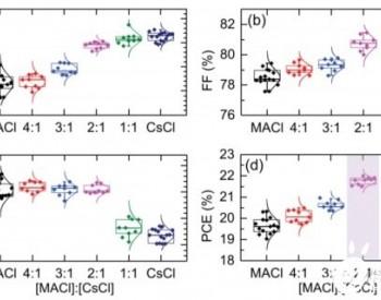 《AFM》:双添加剂同时提高<em>钙钛矿太阳能电池</em>的光伏性能和稳定性