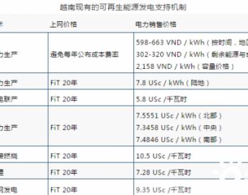 越南太阳能发展概况
