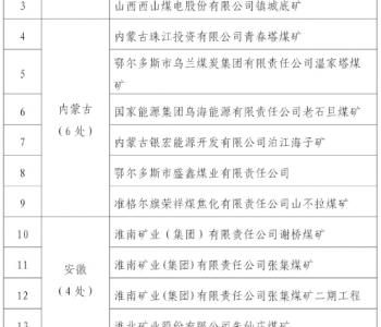 国家矿山安全监察局公示16处拟命名的安全生产标准化管理体系一