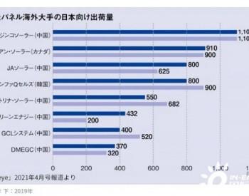 日本组件品牌市占最新排名出炉!晶科蝉联第一