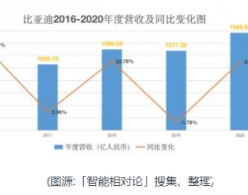 2020年最高市值站上了6000亿元!解析比亚迪2020年财报