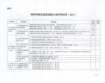 关于印发陕西西安市绿色建筑创建行动 工作方案的通知
