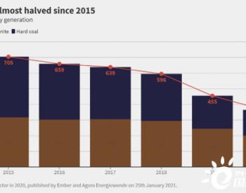 Ember:2020年<em>煤炭发电</em>量创纪录下跌20%,风光发电供应全球1/10电力