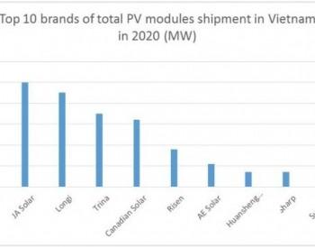 晶科能源稳居越南组件出货第一,市占率超18%!