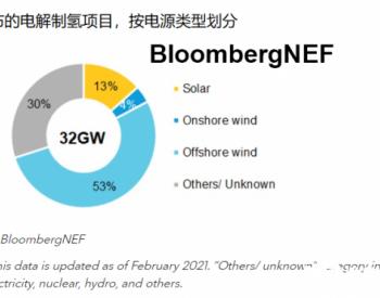 海上<em>风电制氢</em>系列上篇:市场概况