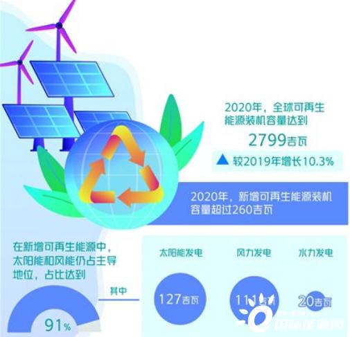 """全球可再生能源迎""""黄金十年"""""""