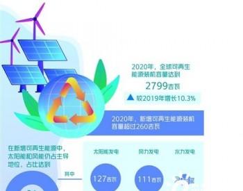 """2020年太阳能发电新增达127GW 全球可再生能源迎"""""""