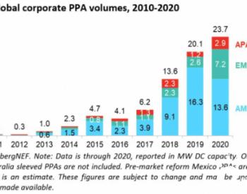 欧洲PPA模式下<em>太阳能项目</em>将超10GW 中小企业争相纳入购电协议
