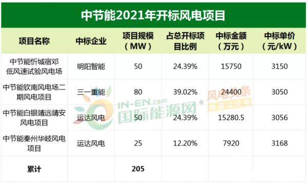 2893元/kW!运达股份官宣中标中节能75MW风电机组采购!