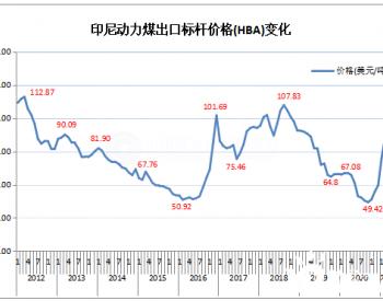 2021年4月份印尼动力煤标杆价格环比上升2.59%