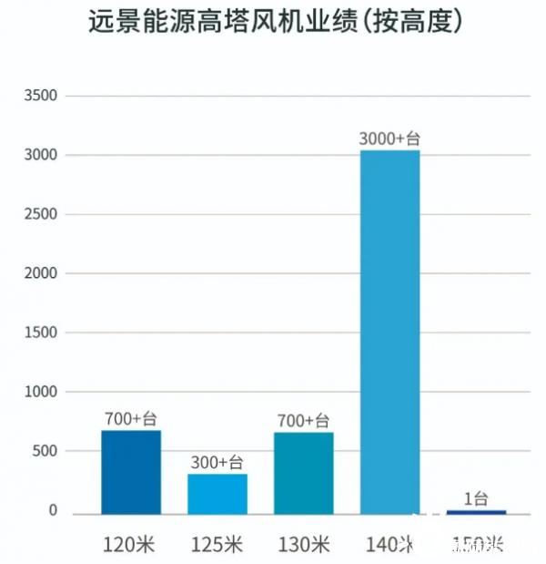 140米高塔风机总业绩超3000台!远景能源全钢柔塔领先高塔市场