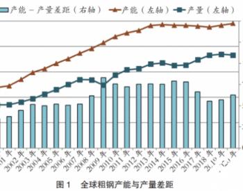 2020年全球<em>炼钢产能</em>与产量差距扩大