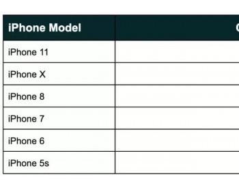 智能手机的碳足迹到底有多大?