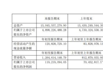 高能环境2021年第一季度净利增长69.22% 垃圾焚烧运营收入增长