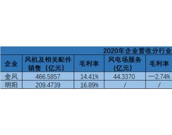 金风VS明阳:2020年营收、净利几何?谁第二季度净利腰斩?公司哪个系列机型最畅销?